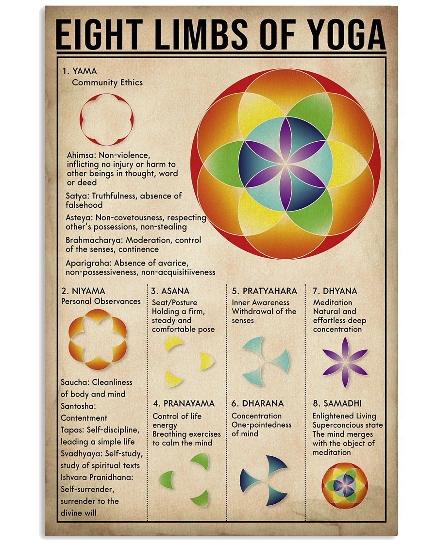 EIGHT LIMBS OF YOGA Vertical Poster