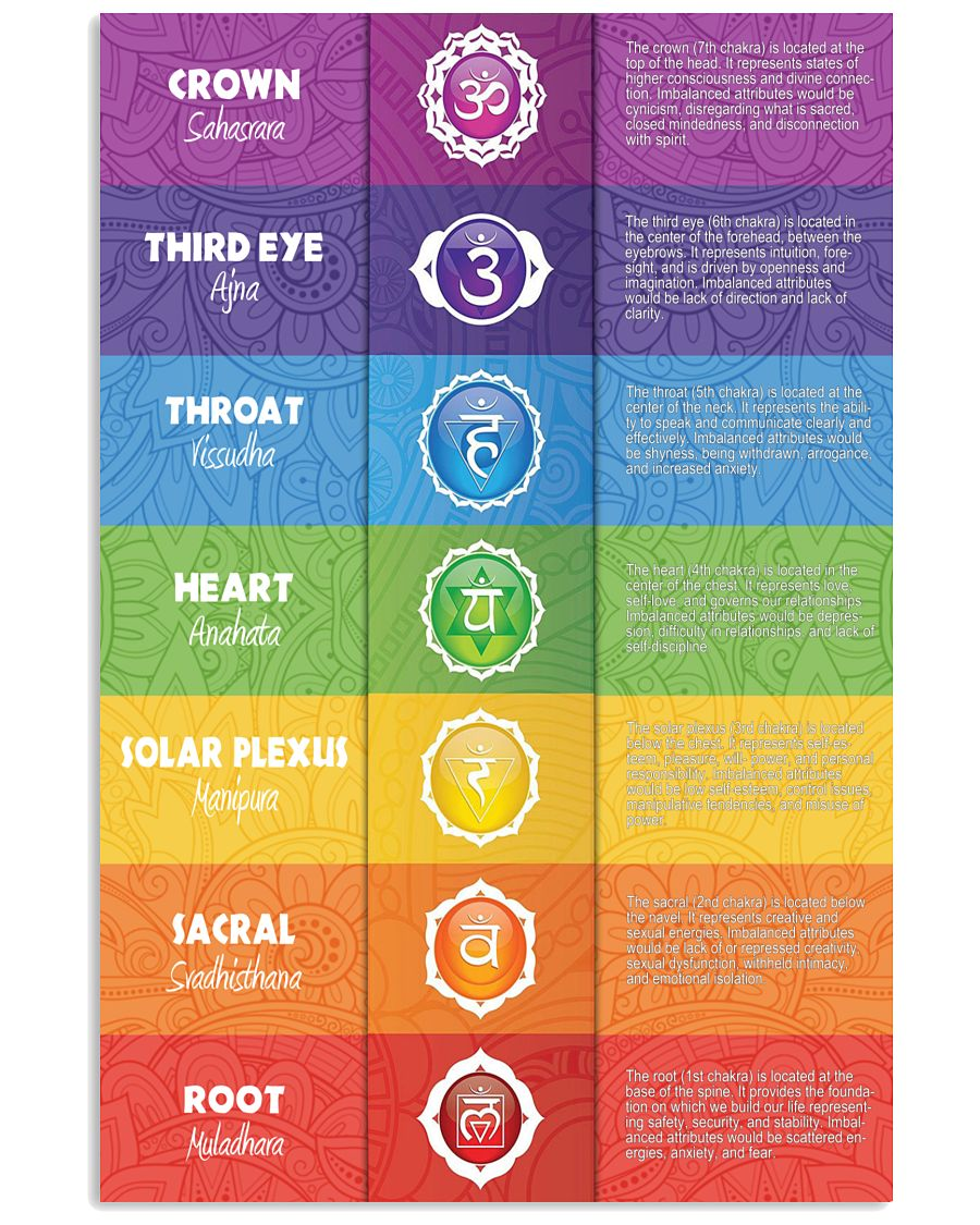 7 Chakras Knowledge colorful Vertical Poster