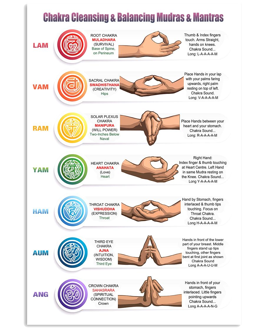 Chakra Cleansing Balancing Mudras Mantras Poster Yoga Poster